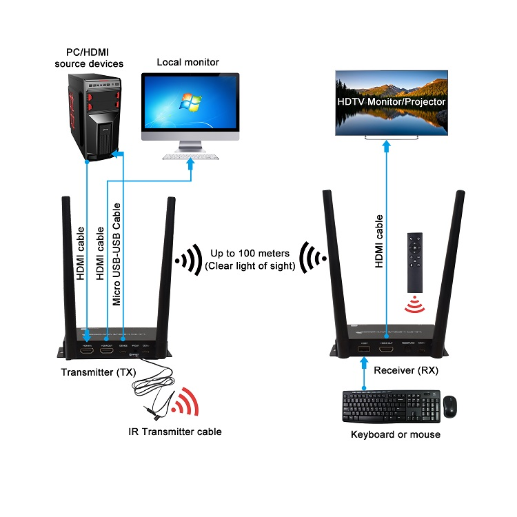 Scheme for Zero Latency UHD 1080P 2160P 100m USB KVM Keyboard Mouse Wireless HDMI Transmitter and Receiver 4K HDMI Extender