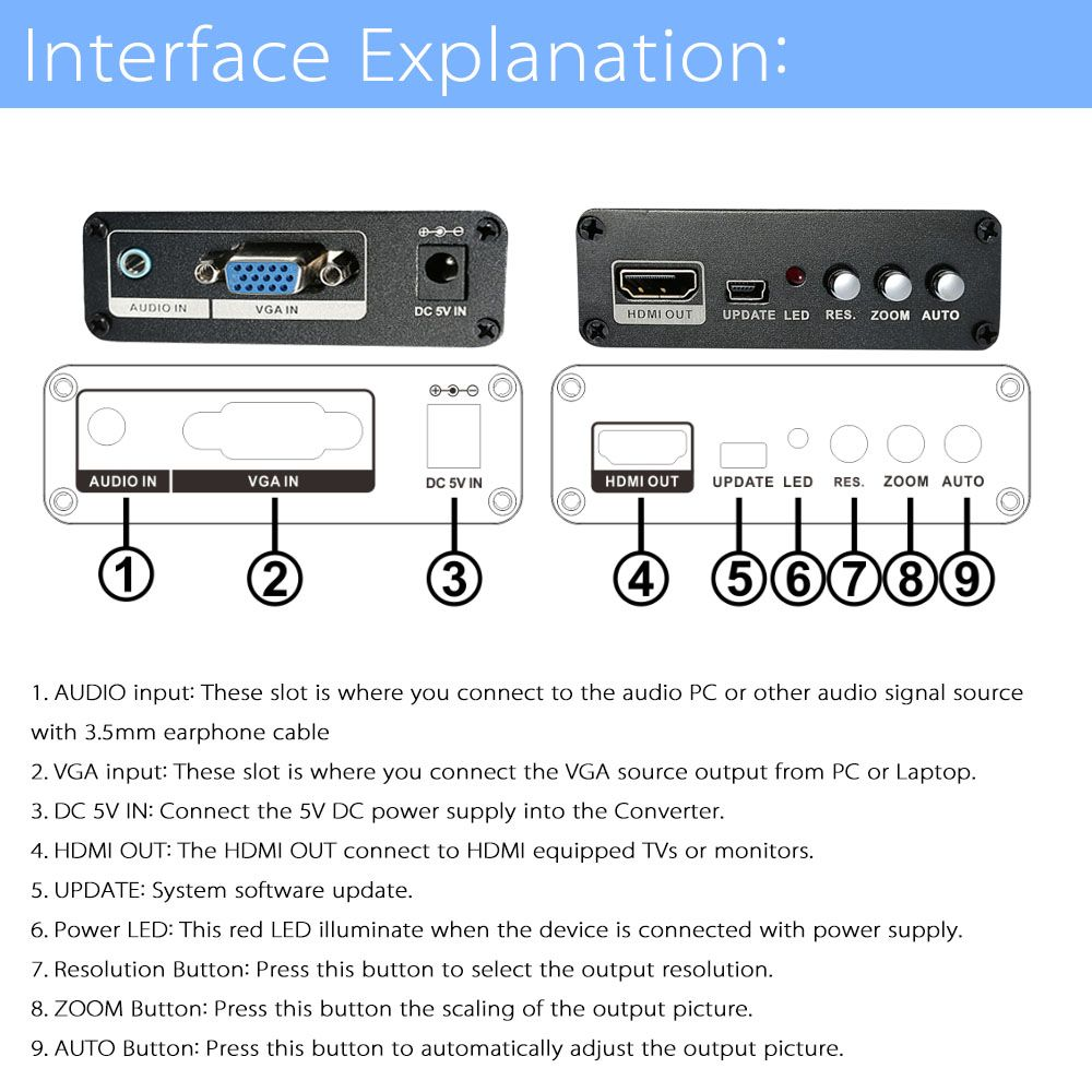 Interface Explanation: 1.	AUDIO input: These slot is where you connect to the audio PC or other audio signal source with 3.5mm earphone cable 2.	VGA input: These slot is where you connect the VGA source output from PC or Laptop. 3.	DC 5V IN: Connect the 5V DC power supply into the Converter. 4.	HDMI OUT: The HDMI OUT connect to HDMI equipped TVs or monitors. 5.	UPDATE: System software update. 6.	Power LED: This red LED illuminate when the device is connected with power supply. 7.	Resolution Button: Press this button to select the output resolution. 8.	ZOOM Button: Press this button the scaling of the output picture. 9.	AUTO Button: Press this button to automatically adjust the output picture.