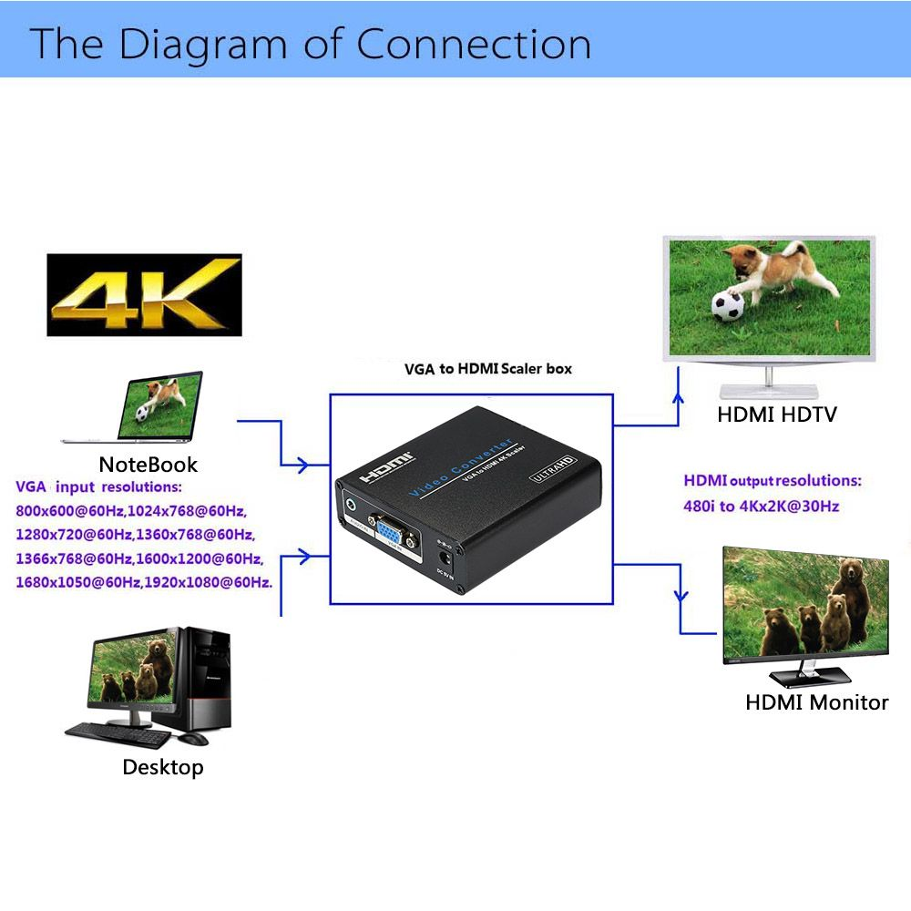 The Diagram of Connection VGA to HDMI Scaler box HDMI HDTV NoteBook  VGA input resolutions: 800x600@60Hz,1024x768@60Hz, 1280x720@60Hz.l360x768@60Hz. 1366x768@60Hz,1600xl200@60Hz, 1680xl050@60Hz,1920xl080@60Hz. Desktop HDMI output resolutions: 480i to 4Kx2K@30Hz HDMI Monitor