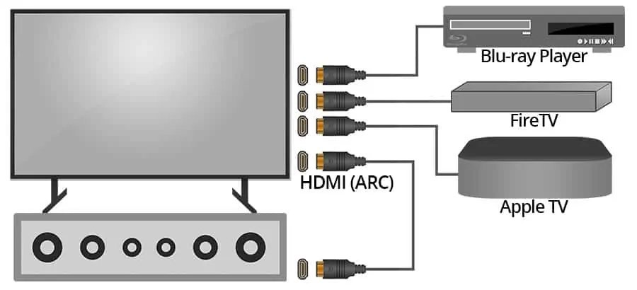 When Would You Use HDMI ARC?