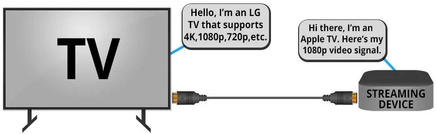 How Does HDMI EDID Work